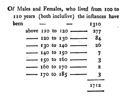 Table of Longevity
