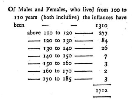 Table of Longevity